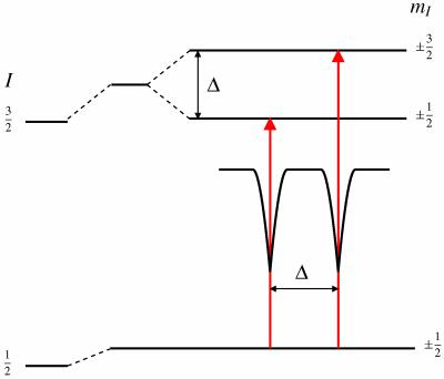 Electric quadrupole interaction